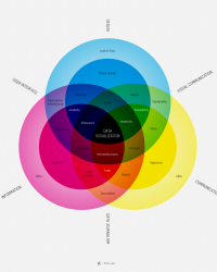 Visualización de la información: ideas, conocimiento e innovación.