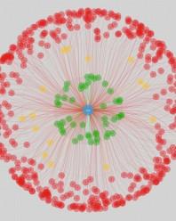 Análisis de datos y visualización de redes